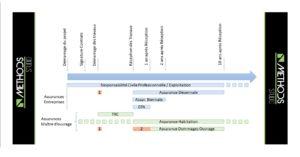 Schéma des assurances dans la construction réalisé par Methods Studio Architecte